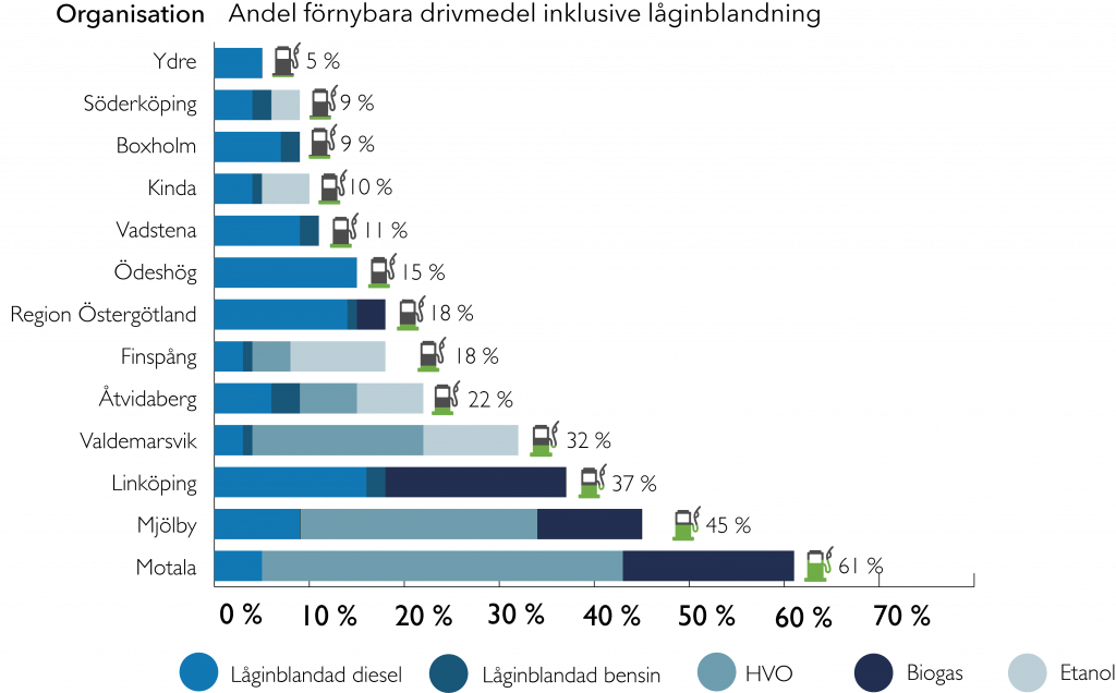 Förnybara Drivmedel Per Organisation